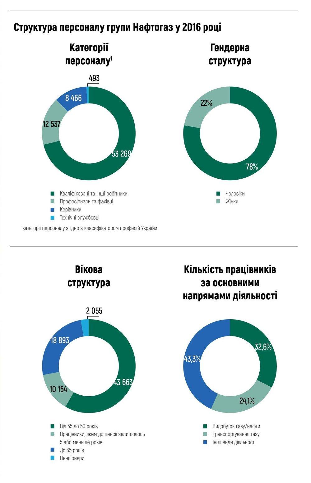 Структура персоналу групи Нафтогаз у 2016 році