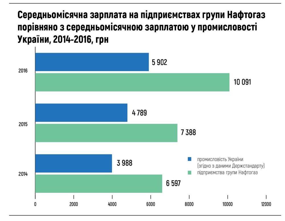 Середньомісячна зарплата на підприємствах групи Нафтогаз