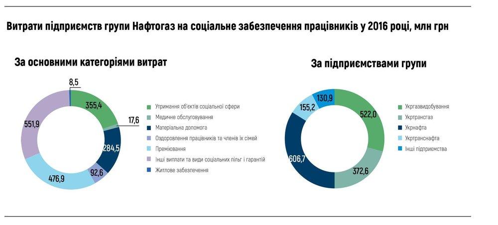 Витрати підприємств групи Нафтогаз на соціальне забезпечення працівників у 2016 році, млн грн