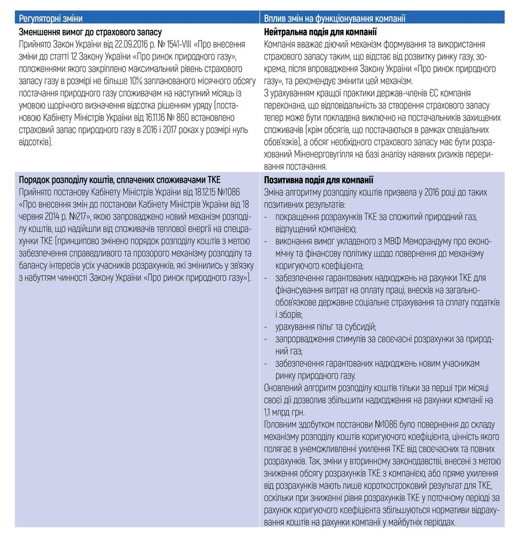 Регуляторні зміни (2)