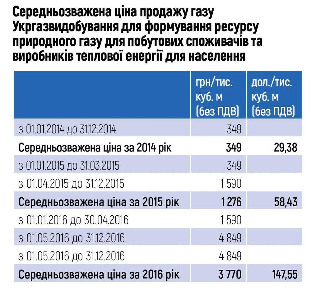 Середньозважена ціна продажу газу