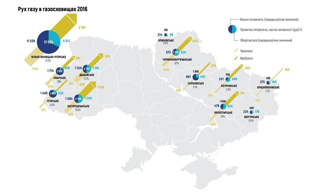 Рух газу в газосховищах 2016