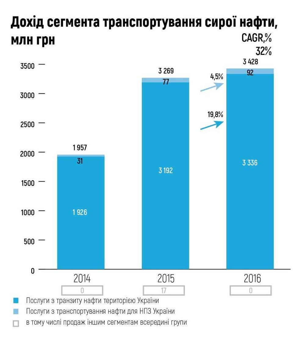 Дохід сегмента транспортування сирої нафти, млн грн
