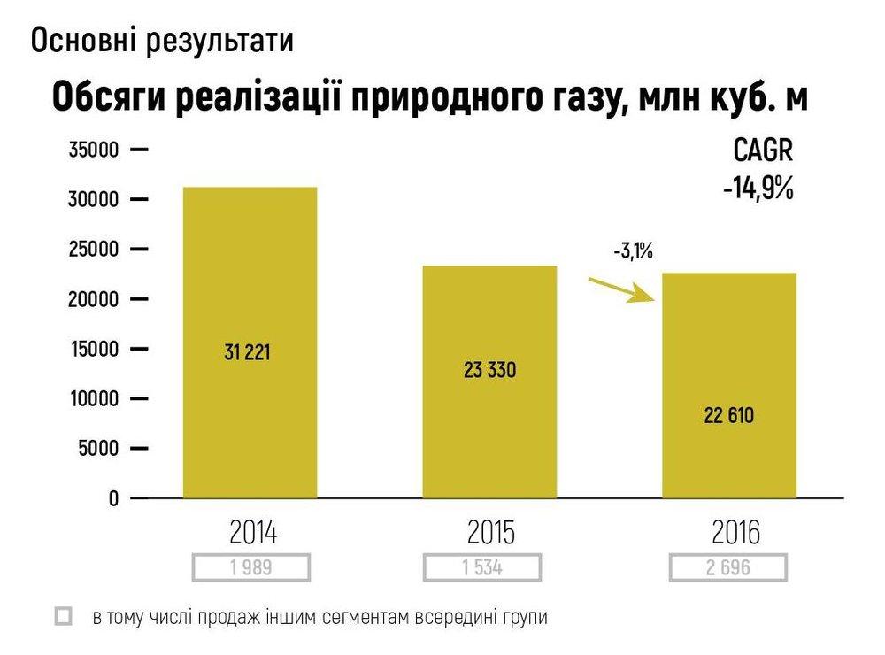 Обсяги реалізації природного газу, млн куб. м