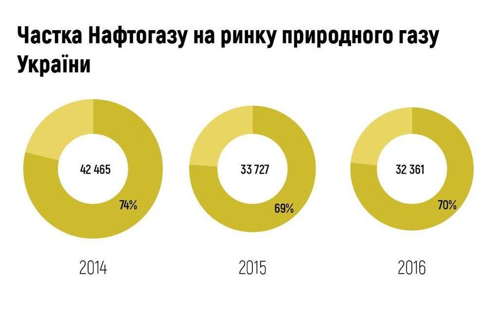 Частка Нафтогазу на ринку природного газу України