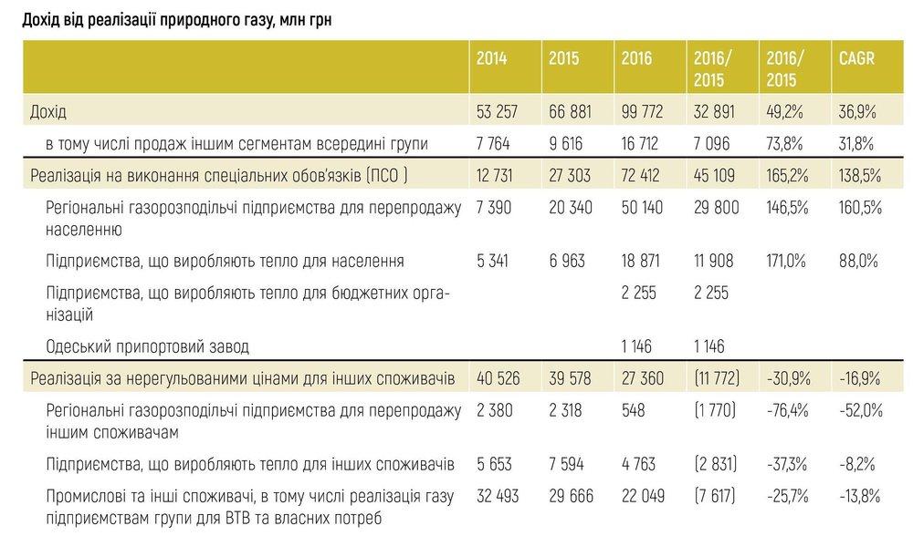 Дохід від реалізації природного газу, млн грн