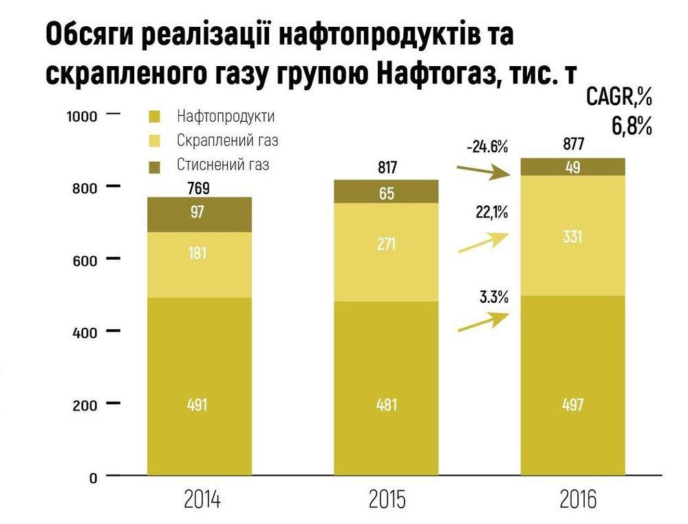 Обсяги реалізації нафтопродуктів та скрапленого газу групою Нафтогаз