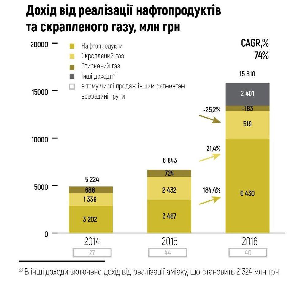 Дохід від реалізації нафтопродуктів
