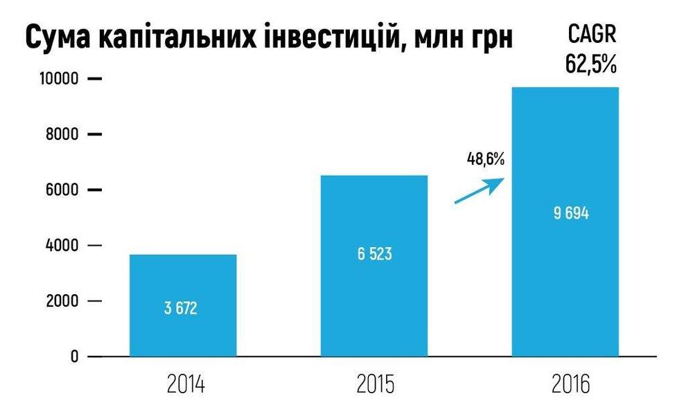 Сума капітальних інвестицій, млн грн
