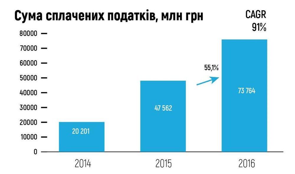 Сума сплачених податків, млн грн