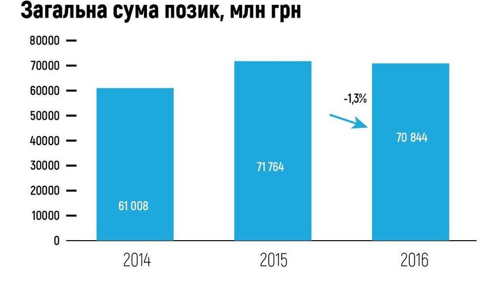 Загальна сума позик, млн грн