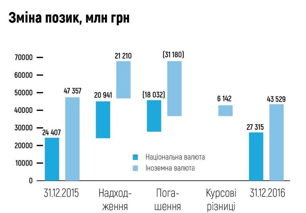 Зміна позик, млн грн