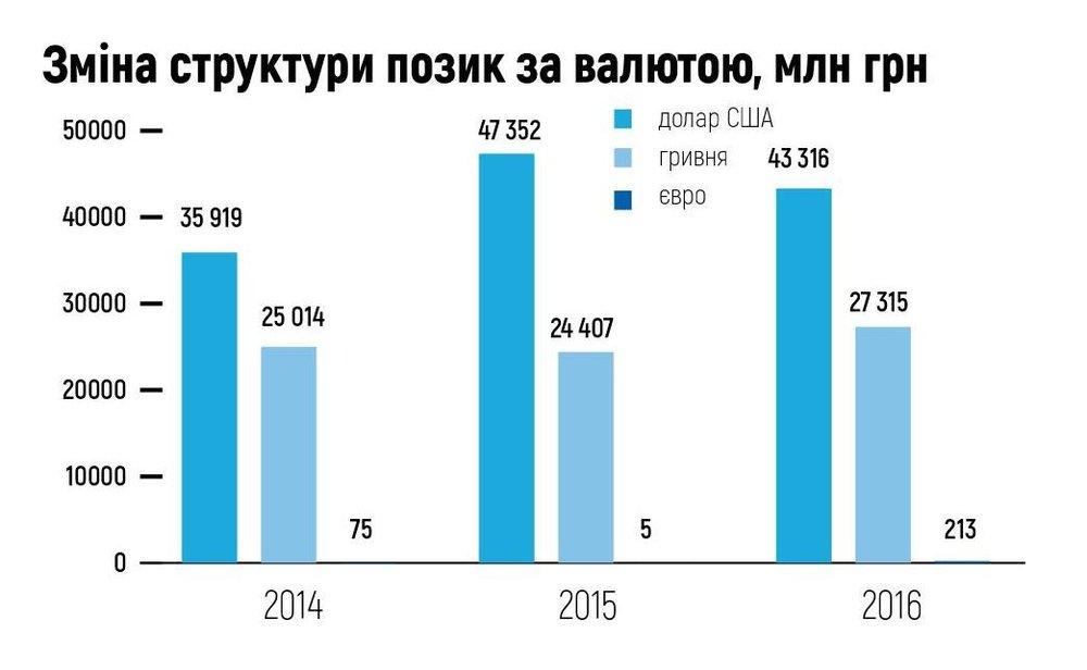 Зміна позик за валютою, млн. грн