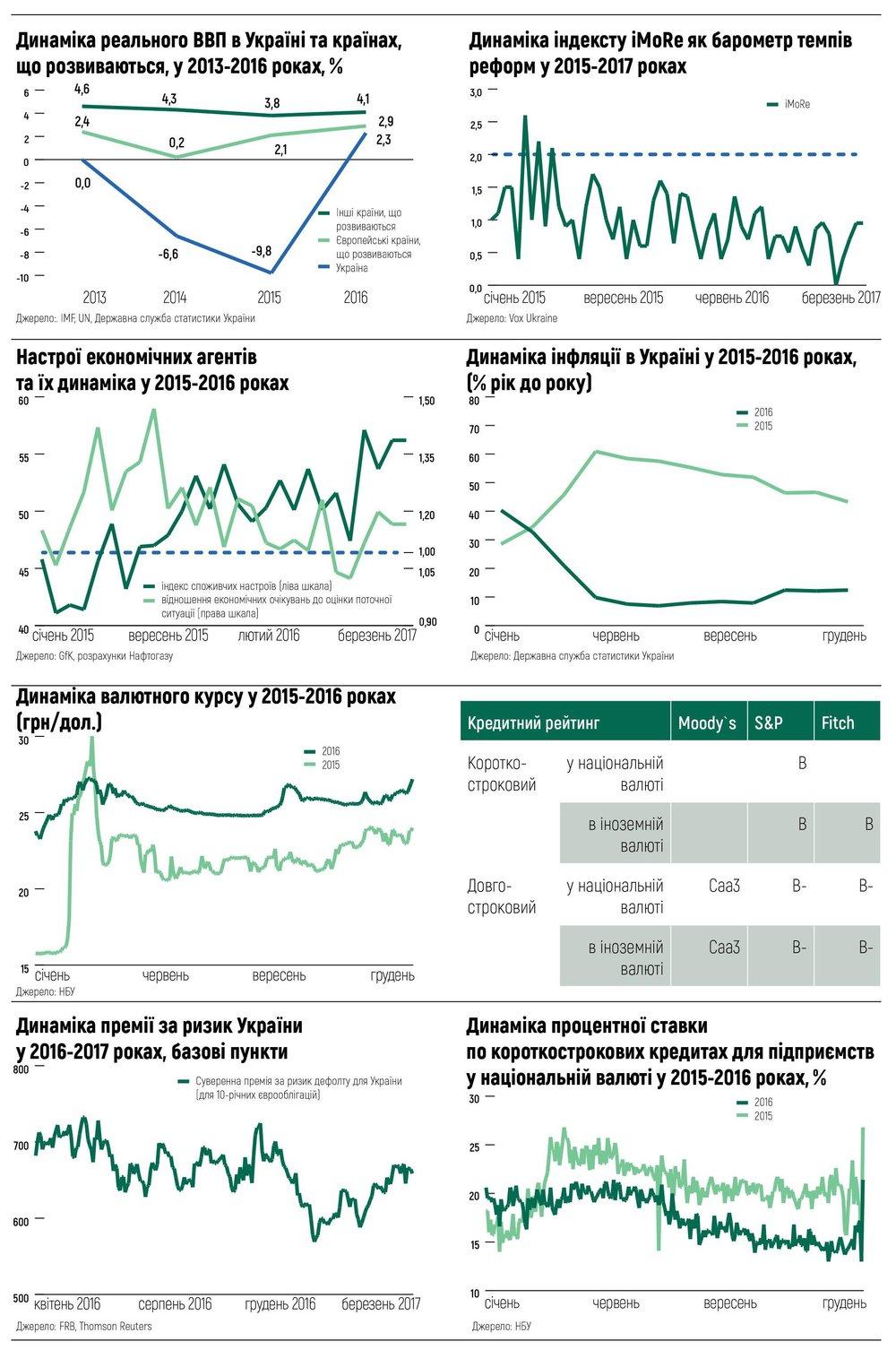 Динаміка реального ВВП в Україні та країнах, що розвиваються