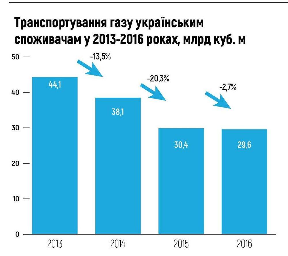 Транспортування газу українським споживачам