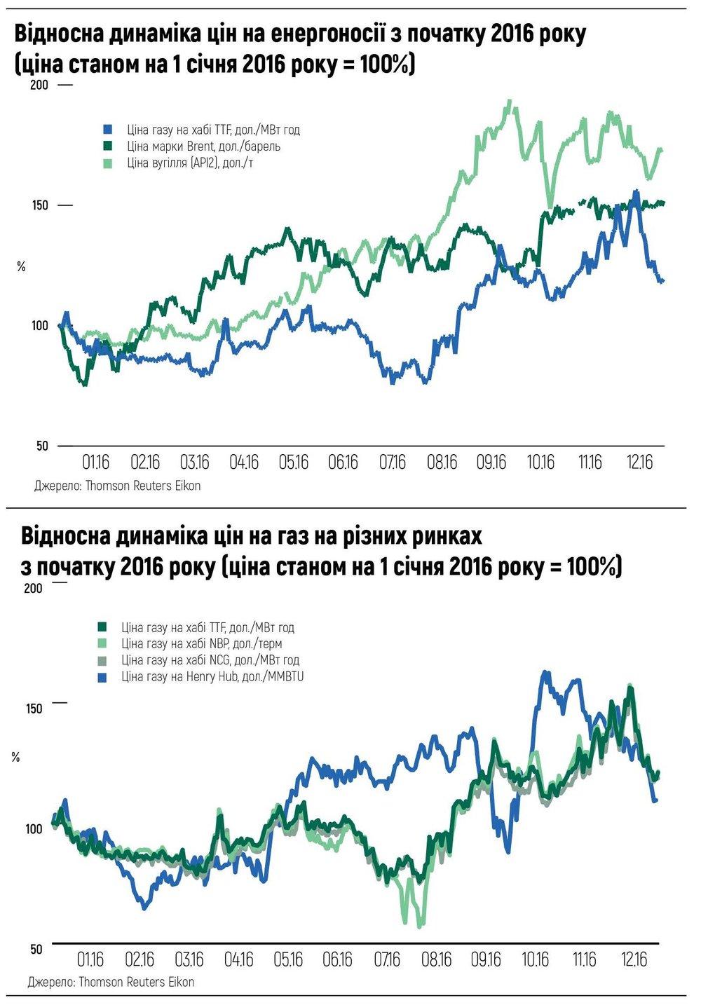 Відносна динаміка цін на енергоносії