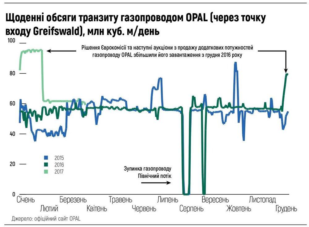 Щоденні обсяги транзиту газопроводом OPAL