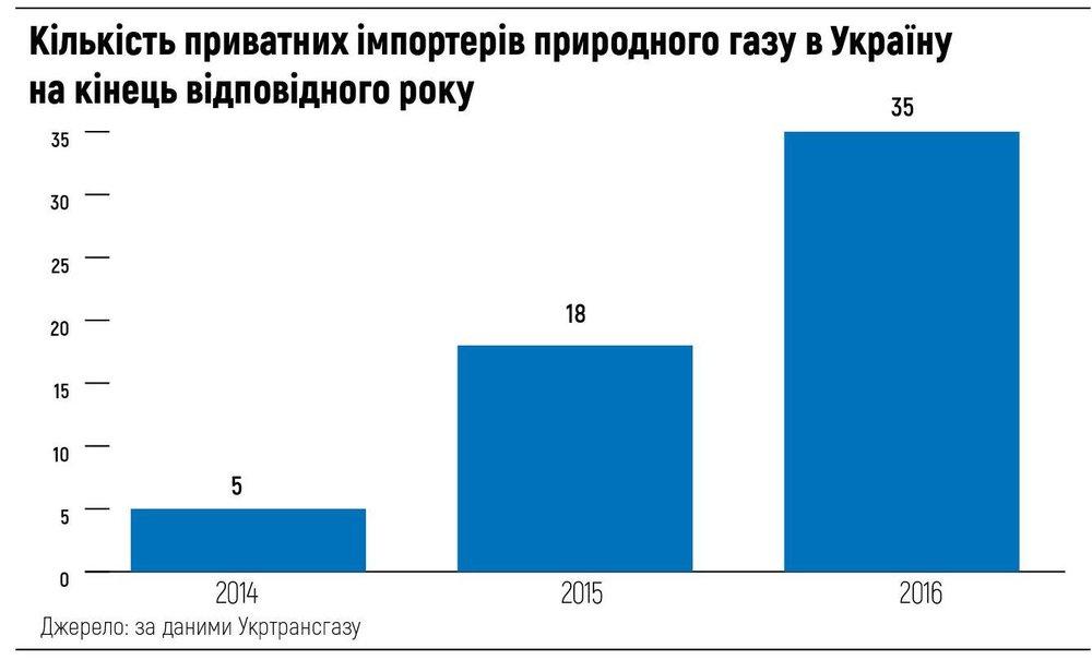 Кількість приватних імпортерів природного газу в Україну