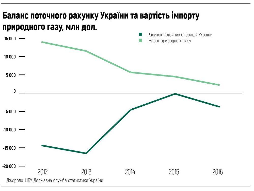 Баланс поточного рахунку України та вартість імпорту