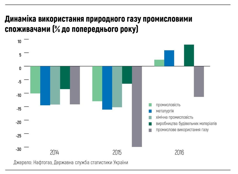 Динаміка використання природного газу промисловими споживачами