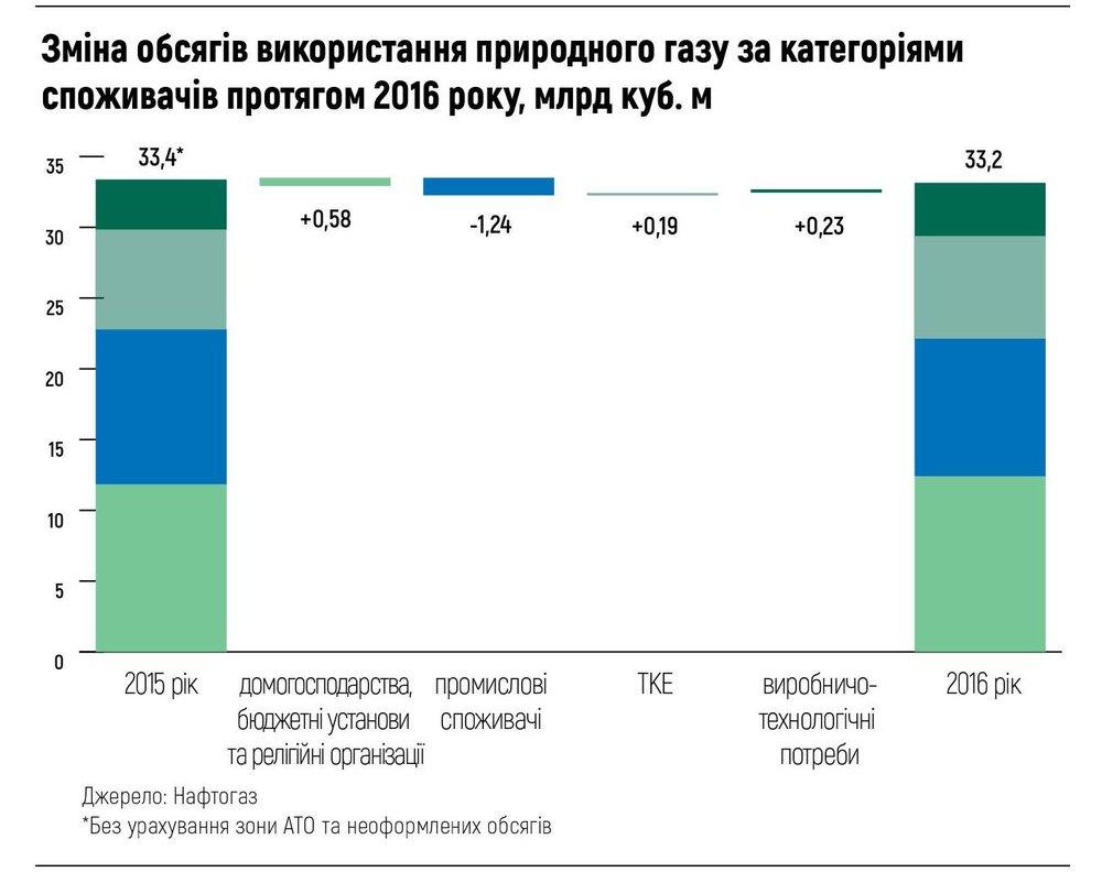 Зміна обсягів використання природного газу
