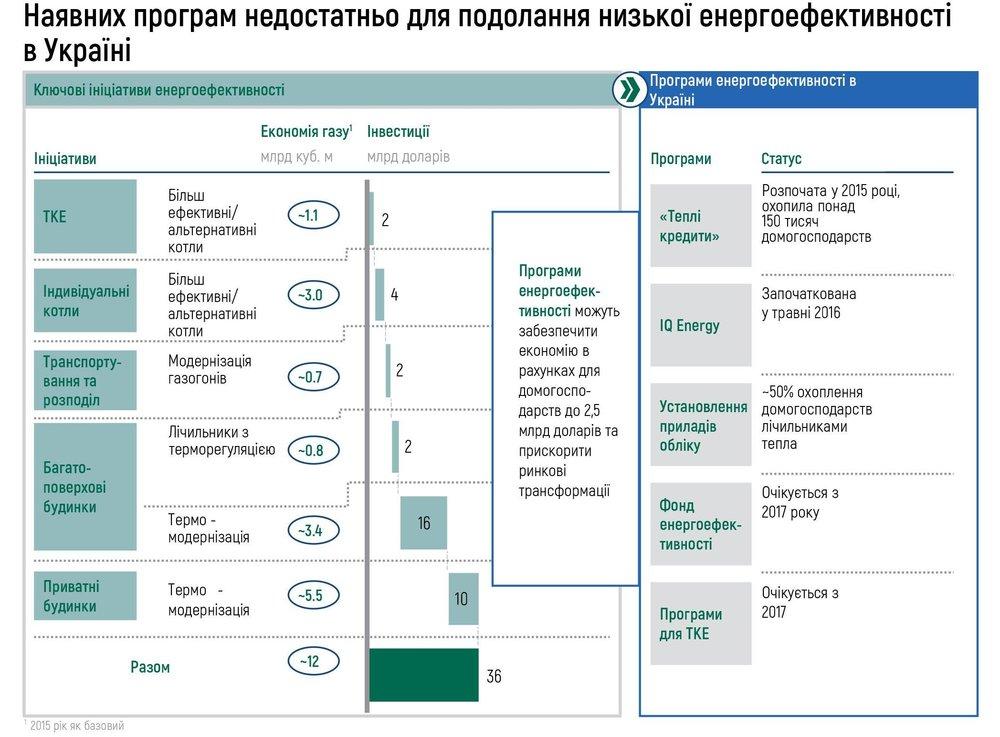 Наявних програм недостатньо для подолання низької енергоефективності в Україні