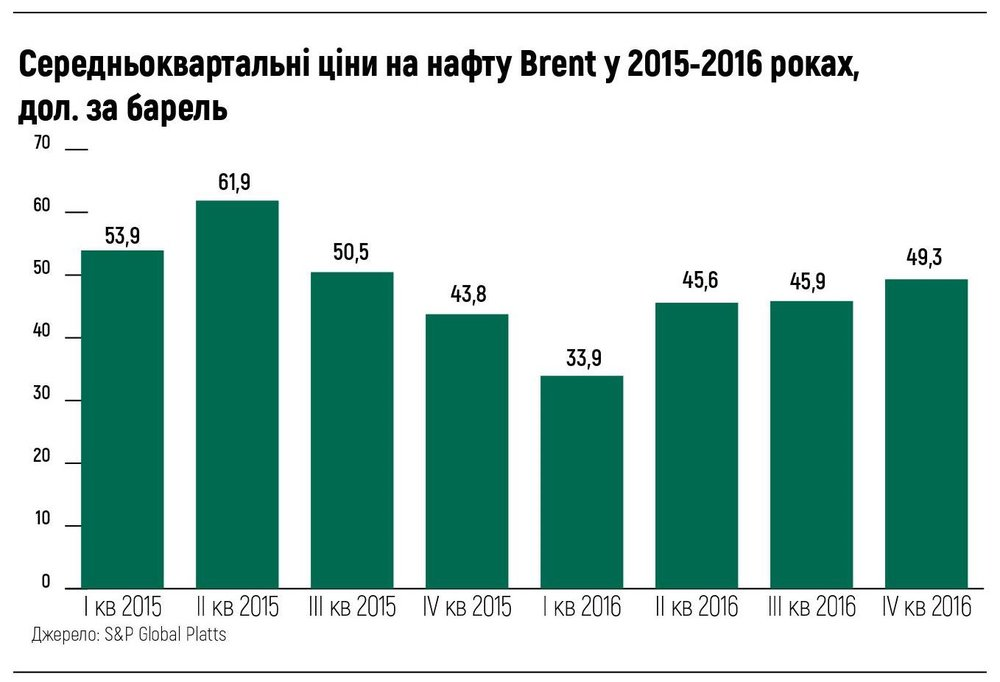Середньоквартальнi ціни на нафту Brent