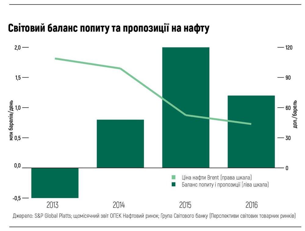 Світовий баланс попиту та пропозиції на нафту