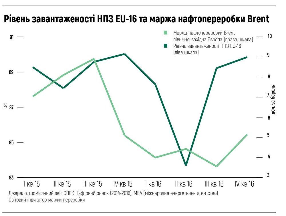 Рівень завантаженості НПЗ EU-16