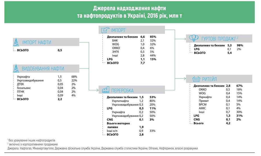 Джерела надходження нафти та нафтопродуктів в Україні