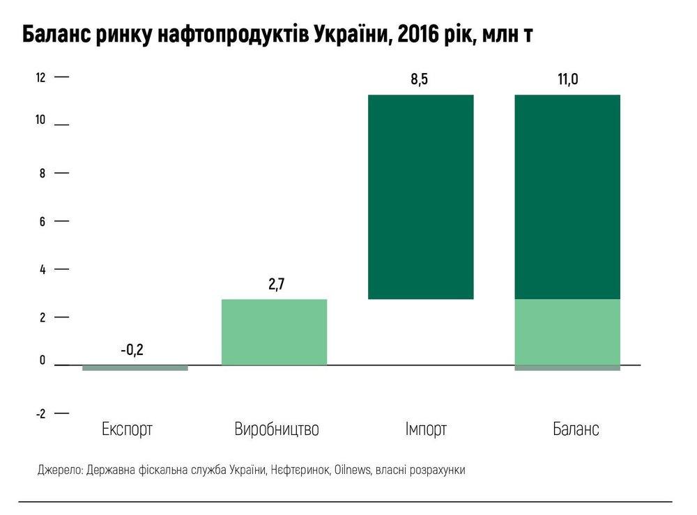 Баланс ринку нафтопродуктів України