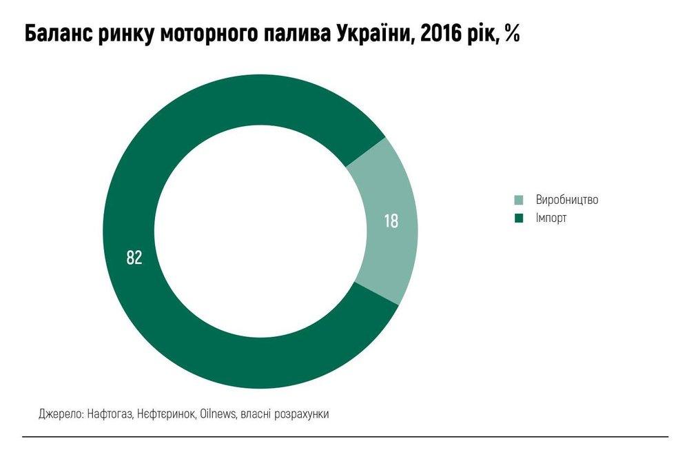 Баланс ринку моторного палива України