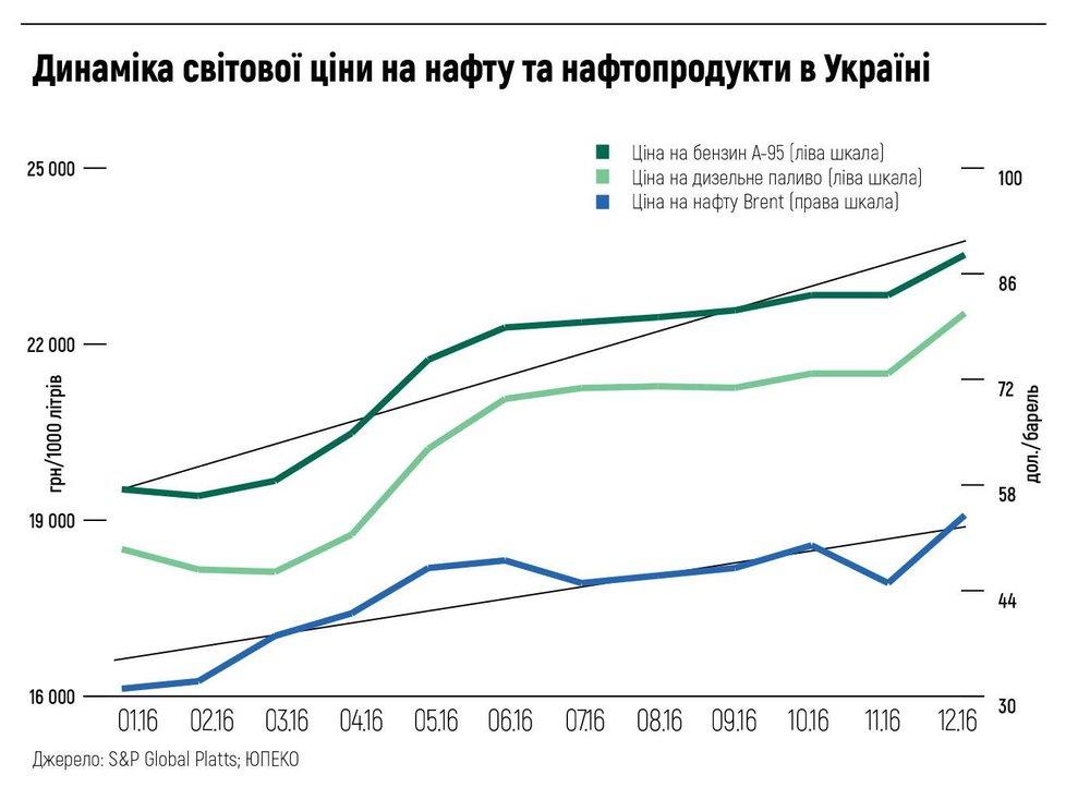 Динаміка світової ціни на нафту та нафтопродукти в Україні