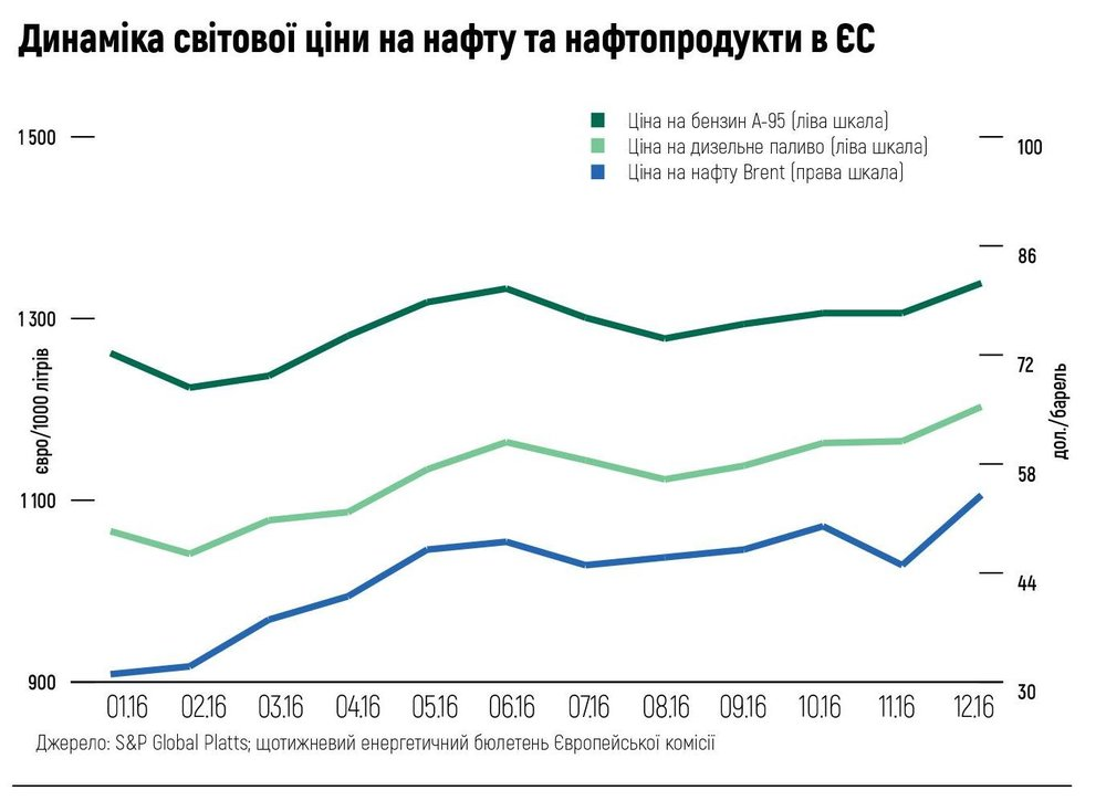 Динаміка світової ціни на нафту та нафтопродукти в ЄС
