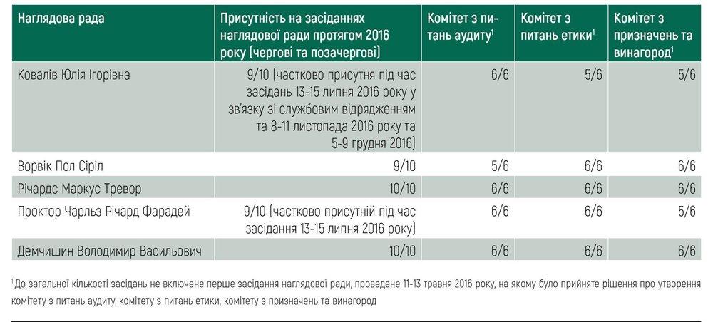 Таблиця (Наглядова рада)