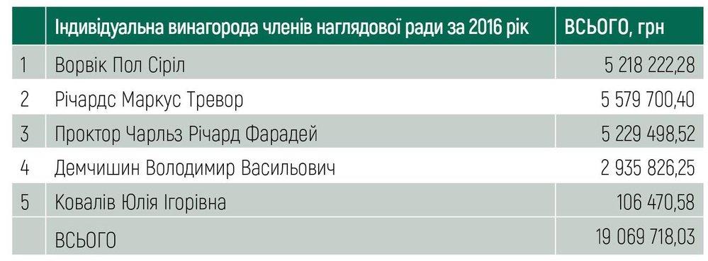 Індивідуальна винагорода членів наглядової ради за 2016 рік