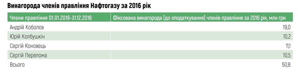 Винагорода членів правління Нафтогазу за 2016 рік