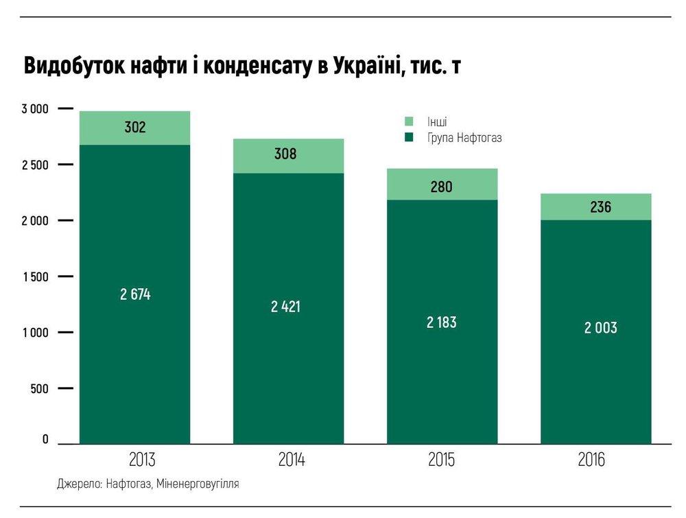 Видобуток нафти і конденсату в Україні