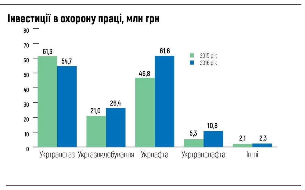 Інвестиції в охорону праці, млн грн