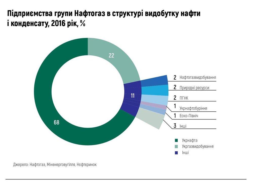 Підприємства групи Нафтогаз
