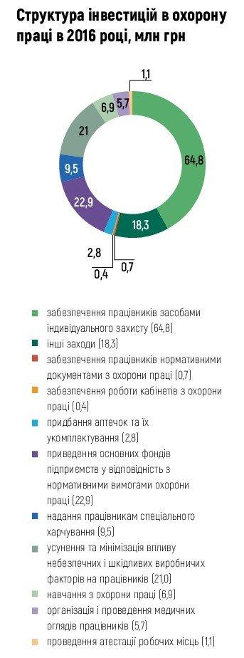 Структура інвестицій в охорону праці в 2016 році, млн грн