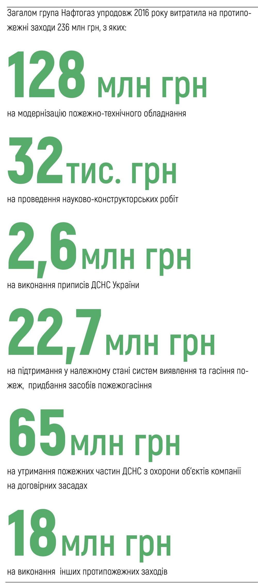 Загалом група Нафтогаз упродовж 2016 року витратила