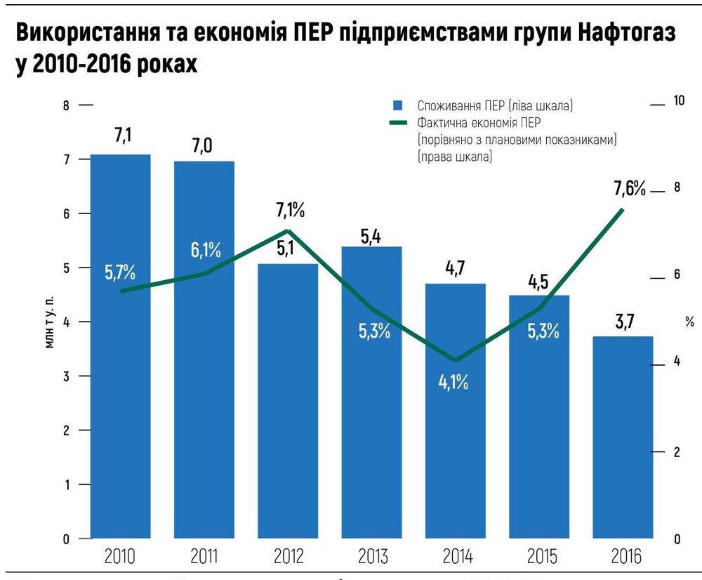 Використання та економія ПЕР підприємствами групи Нафтогаз