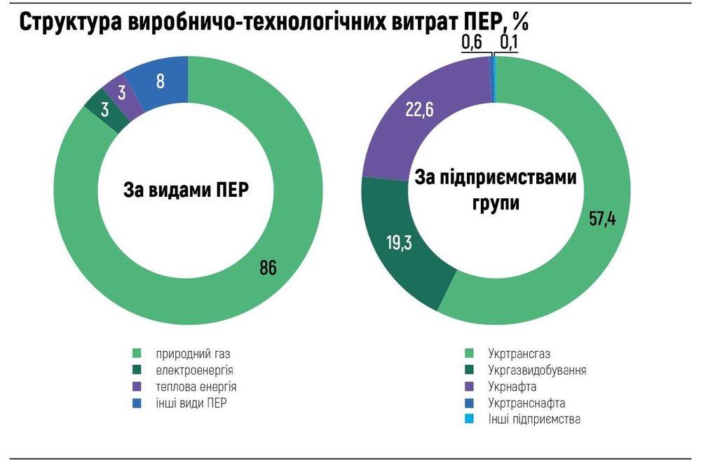 Структура виробничо-технологічних витрат ПЕР, %