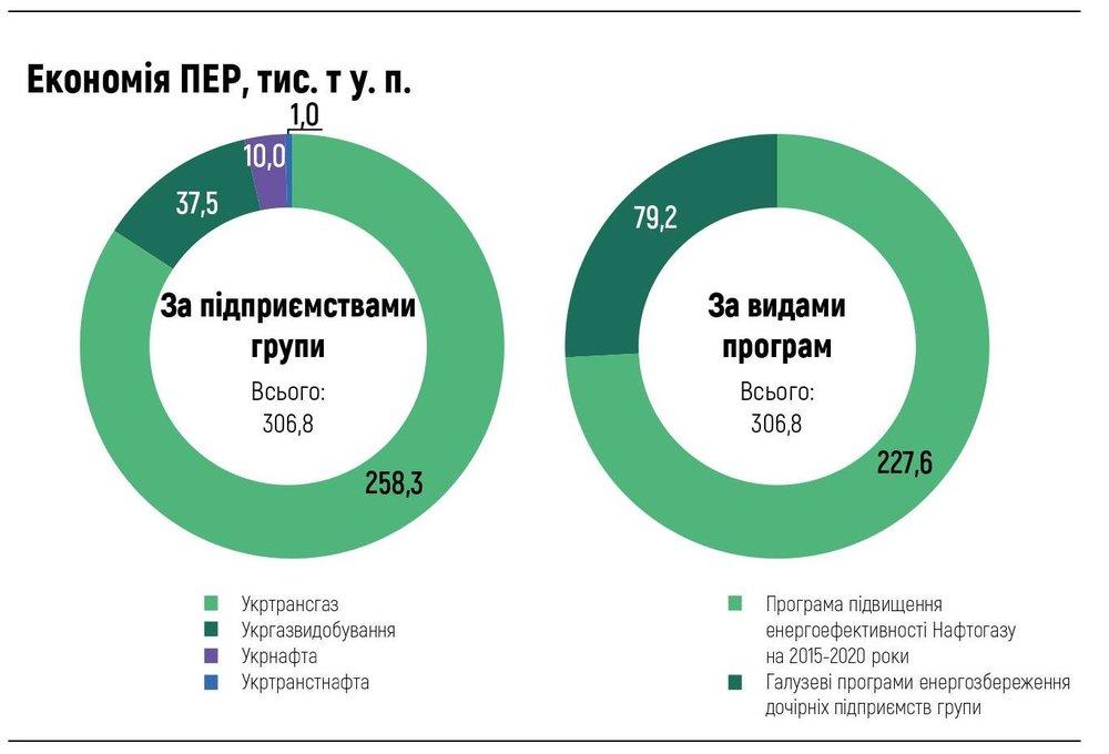 Економія ПЕР, тис. т у. п.
