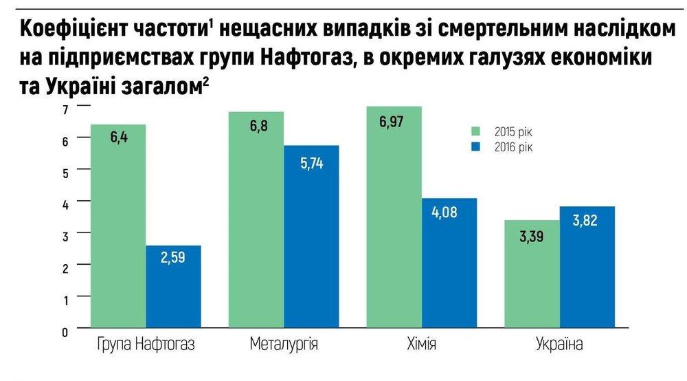 Коефіцієнт частоти нещасних випадків зі смертельним наслідком на підприємствах групи Нафтогаз