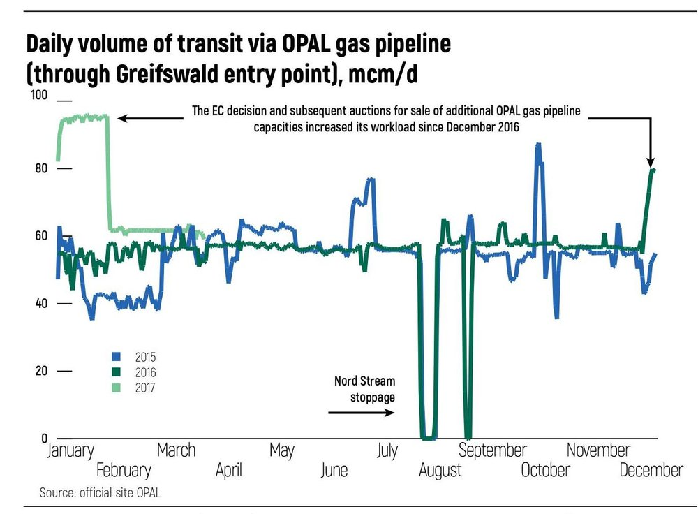 Daily volume of transit via OPAL gas
