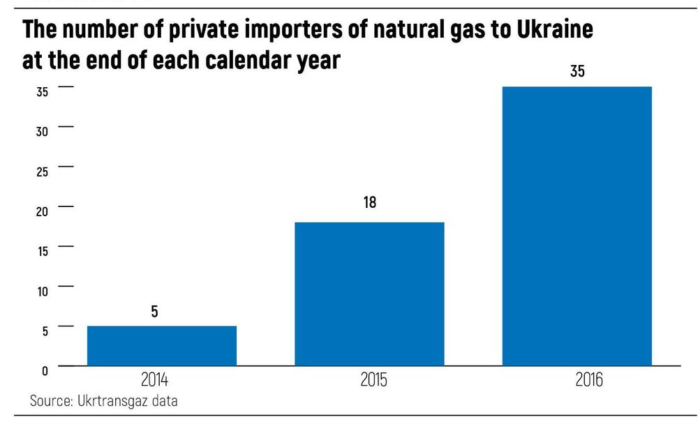 The number of private importers of natural gas