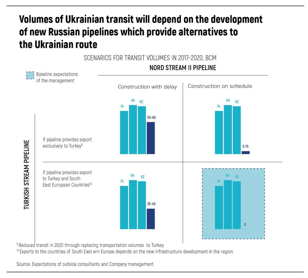 Volumes of Ukrainian transit will depend on the development