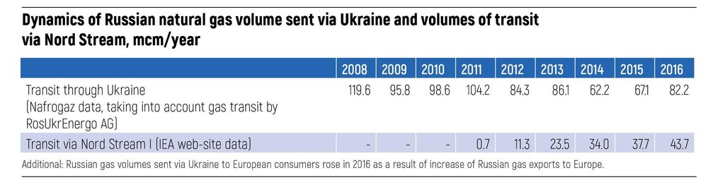Dynamics of Russian natural gas volume sent via Ukraine and volumes of transit